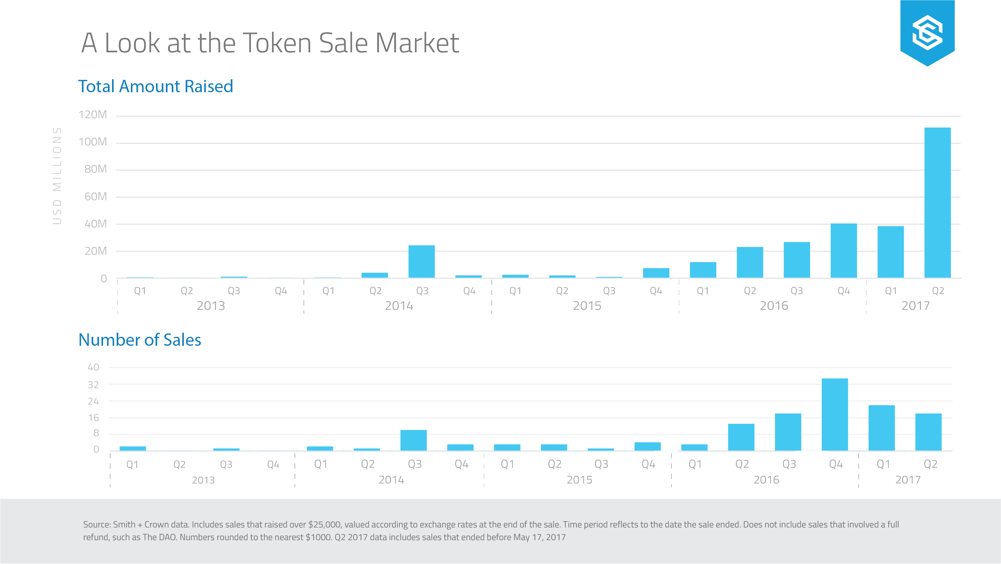Token-Sale-Market-Overview (c) Smith & Crown